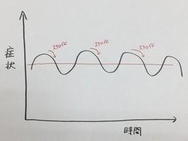 ステロイド グラフ1