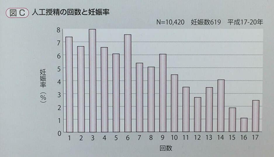人工授精の回数と妊娠率2
