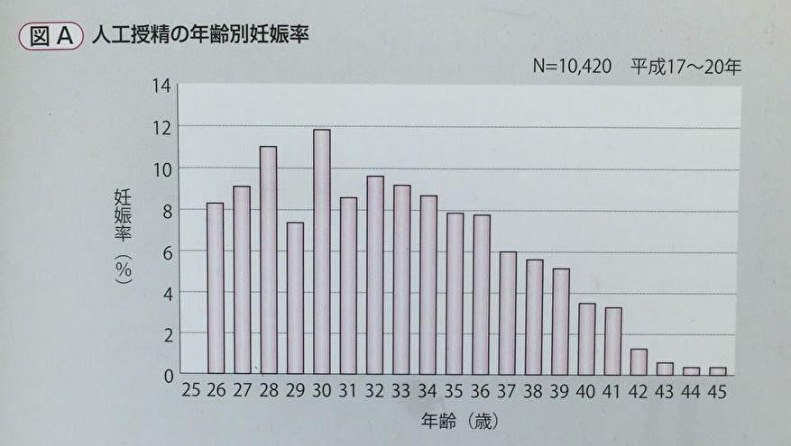 人工授精の年齢別の妊娠率