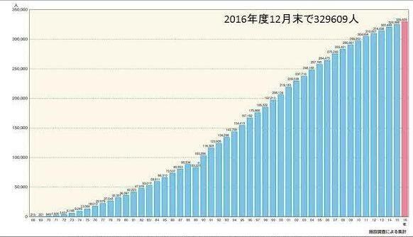 人口透析の患者数